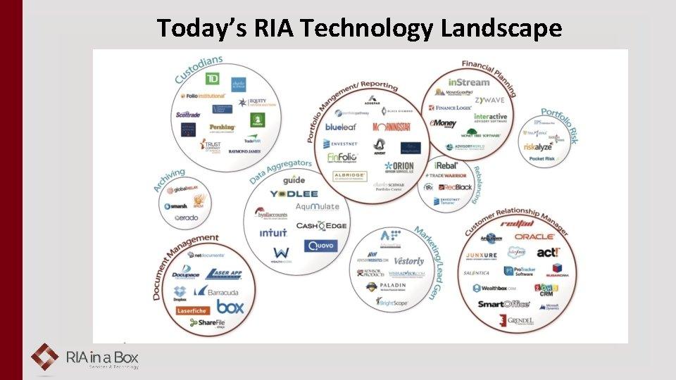 Today's RIA Technology Landscape