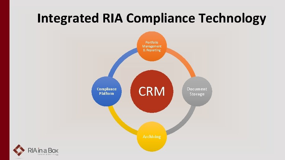 Integrated RIA Compliance Technology Portfolio Management & Reporting Compliance Platform CRM Archiving Document Storage