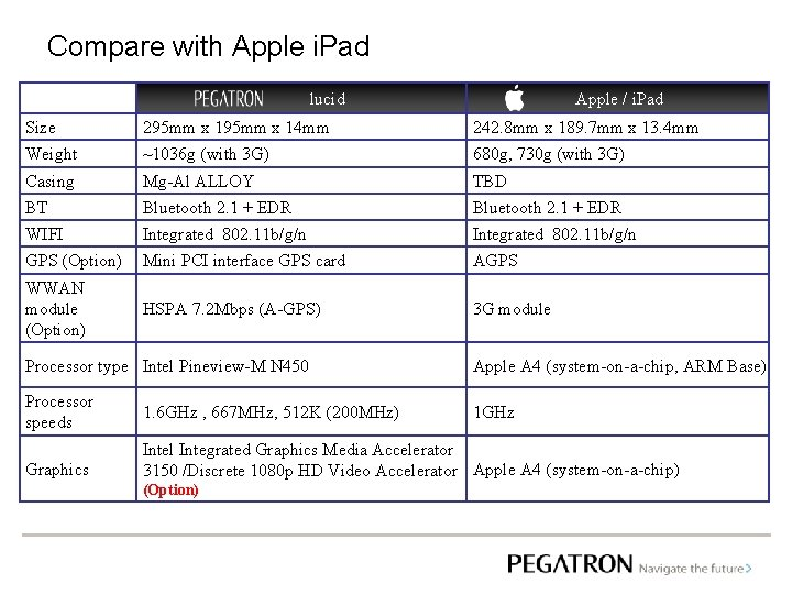Compare with Apple i. Pad lucid   Apple / i. Pad Size 295 mm