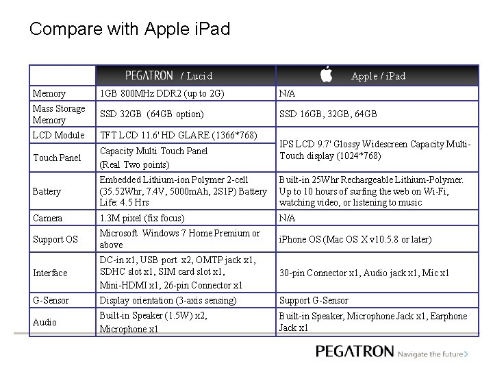 Compare with Apple i. Pad   / Lucid Apple / i. Pad Memory 1