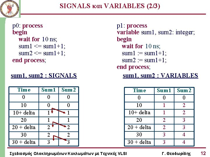 SIGNALS και VARIABLES (2/3) p 0: process begin wait for 10 ns; sum 1