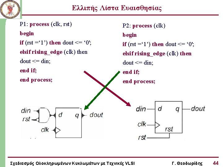 Ελλιπής Λίστα Ευαισθησίας P 1: process (clk, rst) begin if (rst =' 1') then