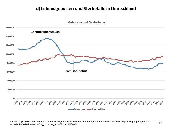 d) Lebendgeburten und Sterbefälle in Deutschland Geborene und Gestorbene 1600000 Geburtenüberschuss 1400000 1200000 1000000