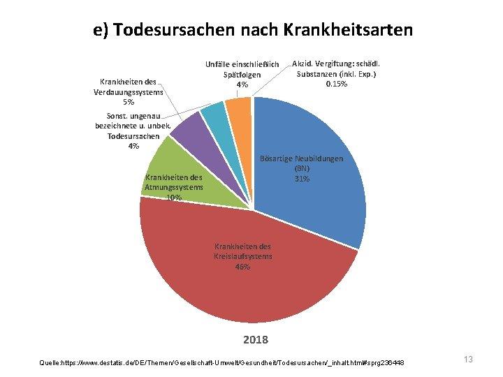 e) Todesursachen nach Krankheitsarten Krankheiten des Verdauungssystems 5% Unfälle einschließlich Spätfolgen 4% Akzid. Vergiftung: