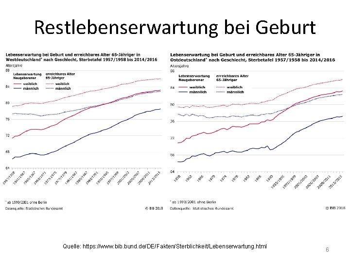 Restlebenserwartung bei Geburt Quelle: https: //www. bib. bund. de/DE/Fakten/Sterblichkeit/Lebenserwartung. html 6