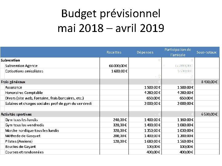 Budget prévisionnel mai 2018 – avril 2019