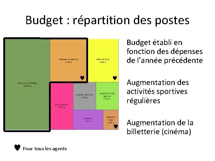 Budget : répartition des postes Budget établi en fonction des dépenses de l'année précédente