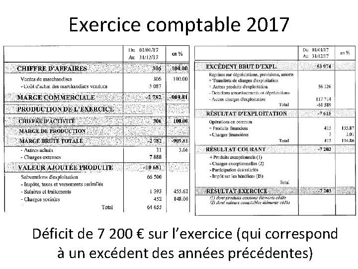 Exercice comptable 2017 Déficit de 7 200 € sur l'exercice (qui correspond à un