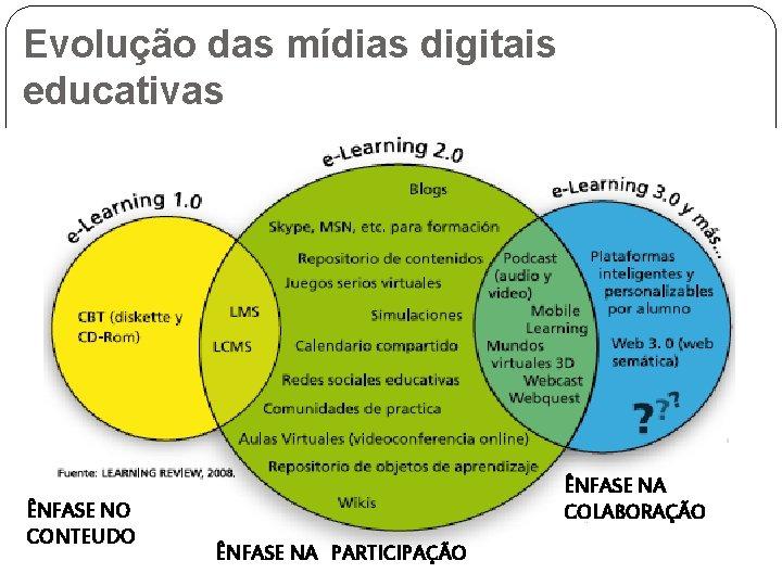 Evolução das mídias digitais educativas ÊNFASE NO CONTEUDO ÊNFASE NA COLABORAÇÃO ÊNFASE NA PARTICIPAÇÃO