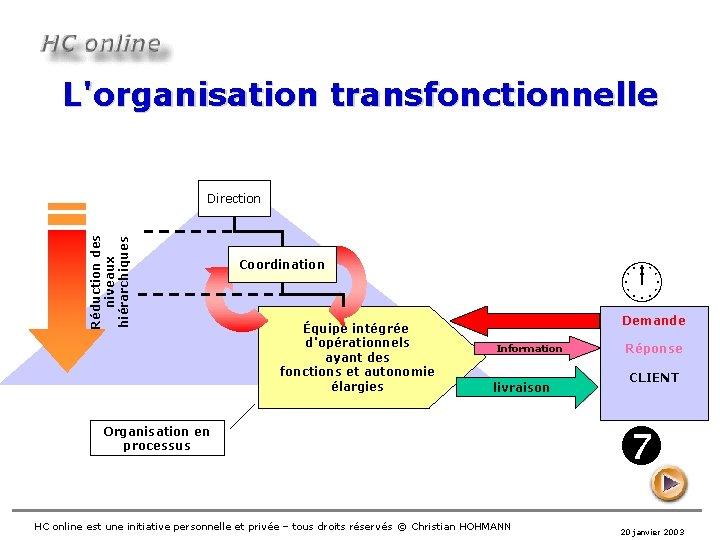 L'organisation transfonctionnelle Réduction des niveaux hiérarchiques Direction Coordination Équipe intégrée d'opérationnels ayant des fonctions