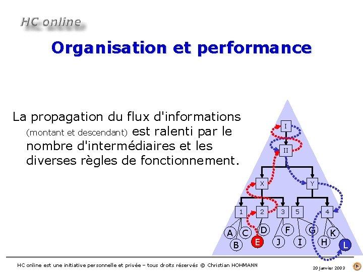 Organisation et performance La propagation du flux d'informations (montant et descendant) est ralenti par
