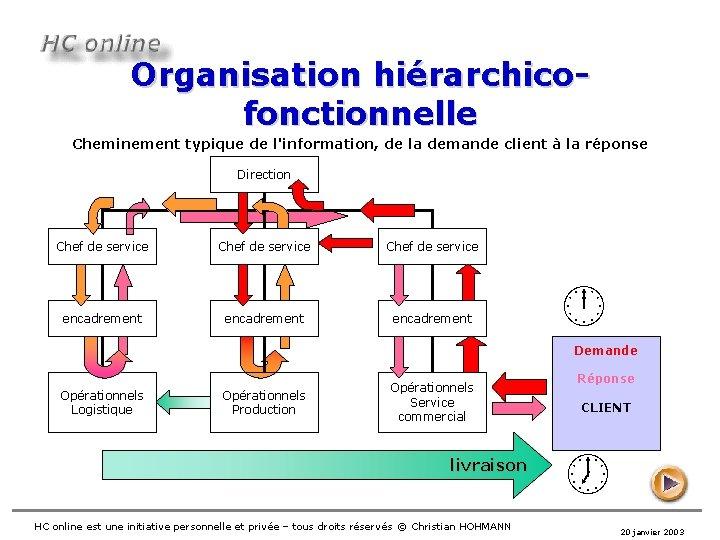 Organisation hiérarchicofonctionnelle Cheminement typique de l'information, de la demande client à la réponse Direction