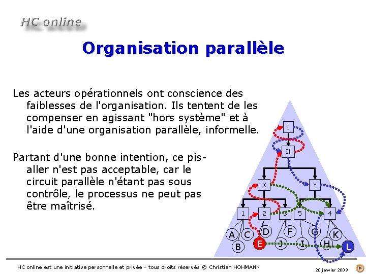 Organisation parallèle Les acteurs opérationnels ont conscience des faiblesses de l'organisation. Ils tentent de