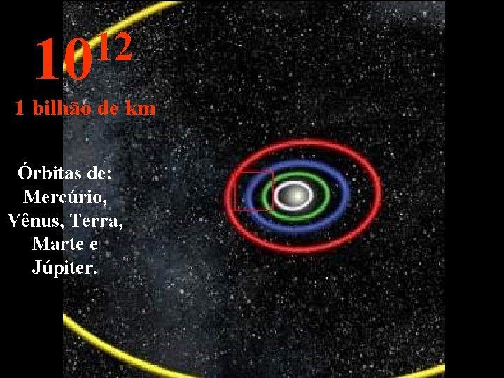 12 10 1 bilhão de km Órbitas de: Mercúrio, Vênus, Terra, Marte e Júpiter.