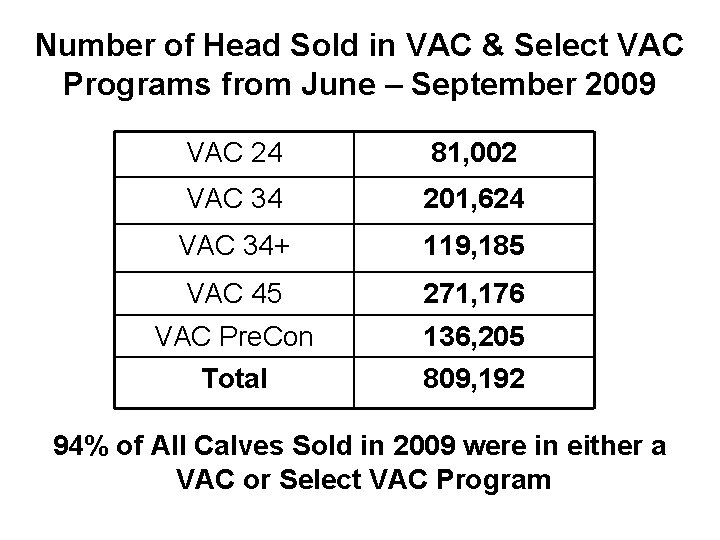 Number of Head Sold in VAC & Select VAC Programs from June – September