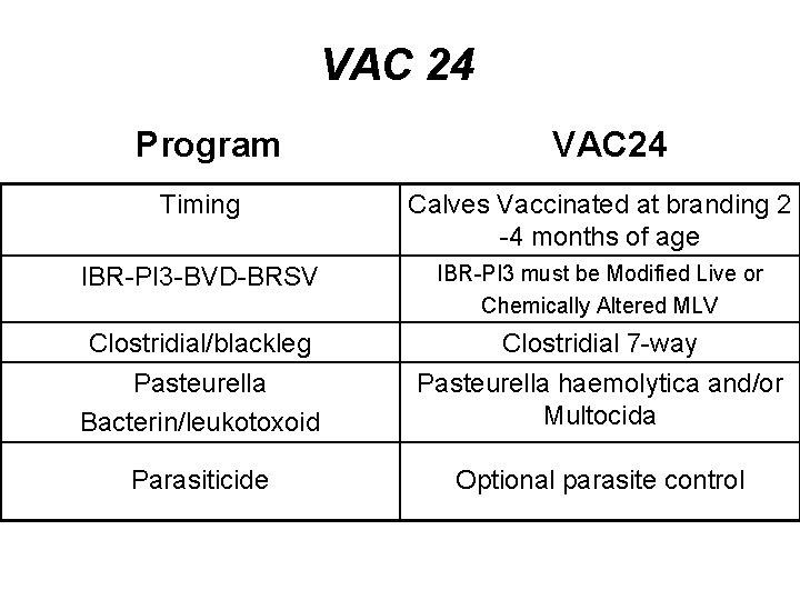 VAC 24 Program VAC 24 Timing Calves Vaccinated at branding 2 -4 months of
