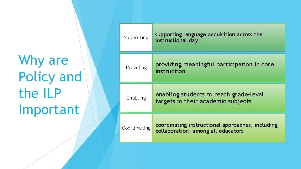 Supporting Why are Policy and the ILP Important supporting language acquisition across the instructional