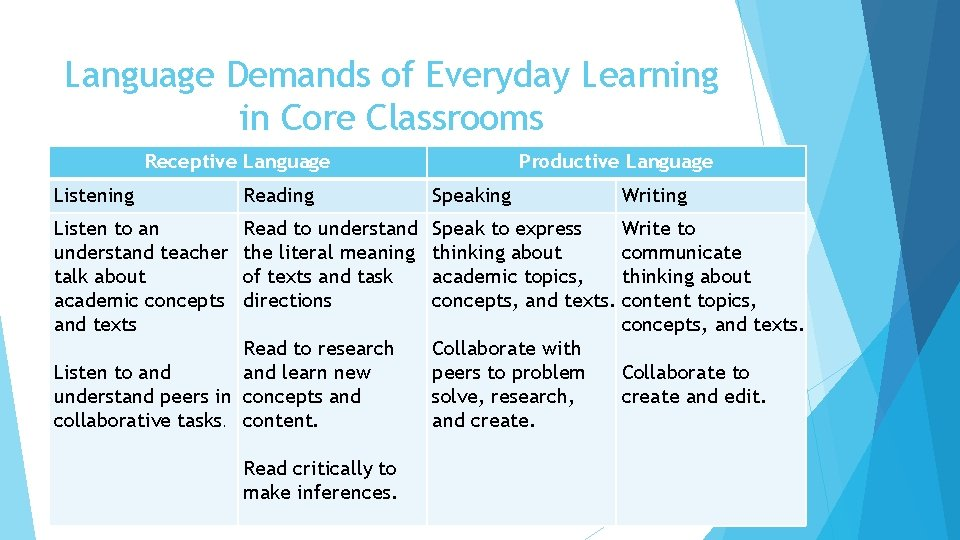 Language Demands of Everyday Learning in Core Classrooms Receptive Language Productive Language Listening Reading