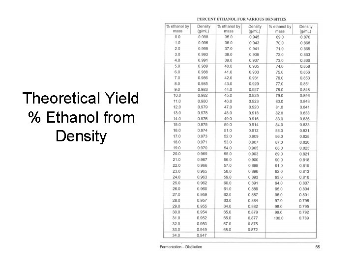 Theoretical Yield % Ethanol from Density