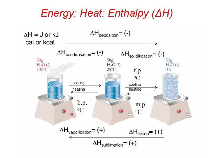 Energy: Heat: Enthalpy (ΔH)