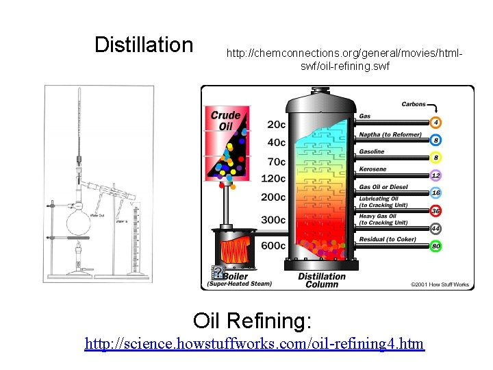 Distillation http: //chemconnections. org/general/movies/htmlswf/oil-refining. swf Oil Refining: http: //science. howstuffworks. com/oil-refining 4. htm