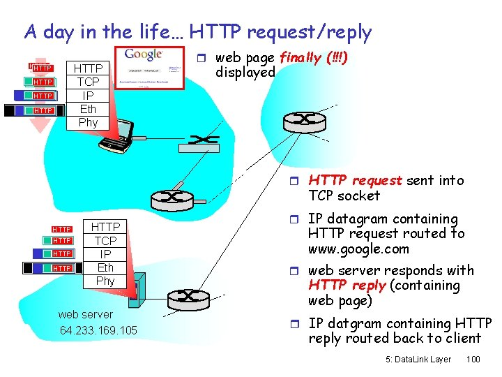A day in the life… HTTP request/reply HTTP TCP IP Eth Phy HTTP HTTP