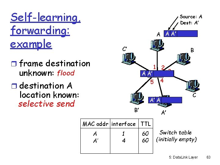 Self-learning, forwarding: example Source: A Dest: A' A A A' C' B r frame