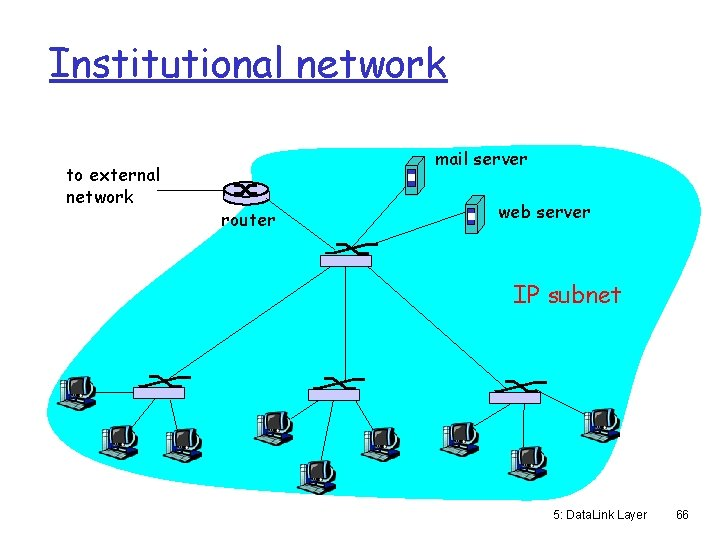 Institutional network to external network mail server router web server IP subnet 5: Data.