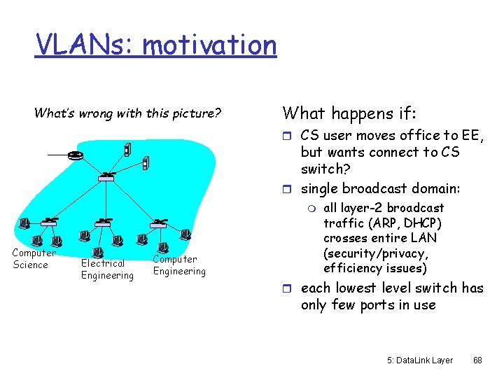 VLANs: motivation What's wrong with this picture? What happens if: r CS user moves