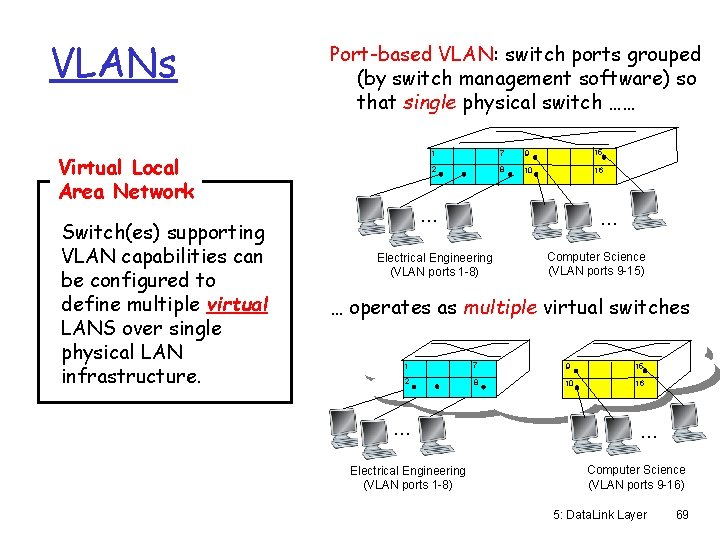 VLANs Port-based VLAN: switch ports grouped (by switch management software) so that single physical