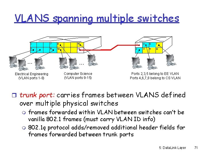 VLANS spanning multiple switches 1 7 9 15 1 3 5 7 2 8
