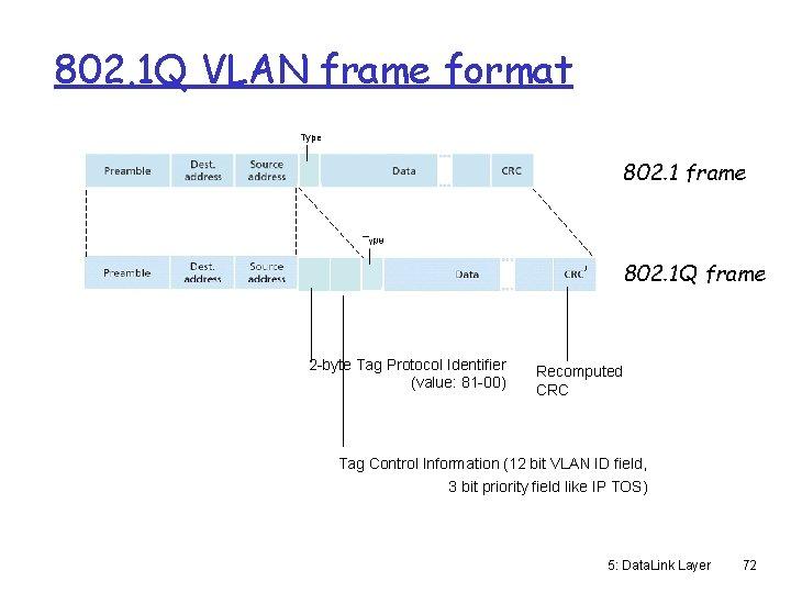 802. 1 Q VLAN frame format Type 802. 1 frame 802. 1 Q frame
