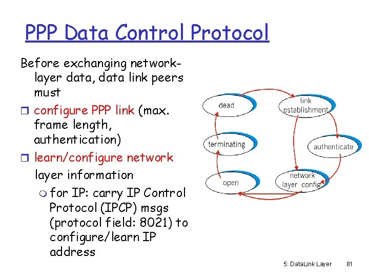 PPP Data Control Protocol Before exchanging networklayer data, data link peers must r configure