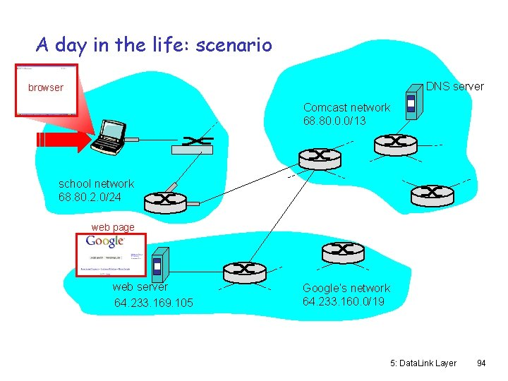 A day in the life: scenario DNS server browser Comcast network 68. 80. 0.