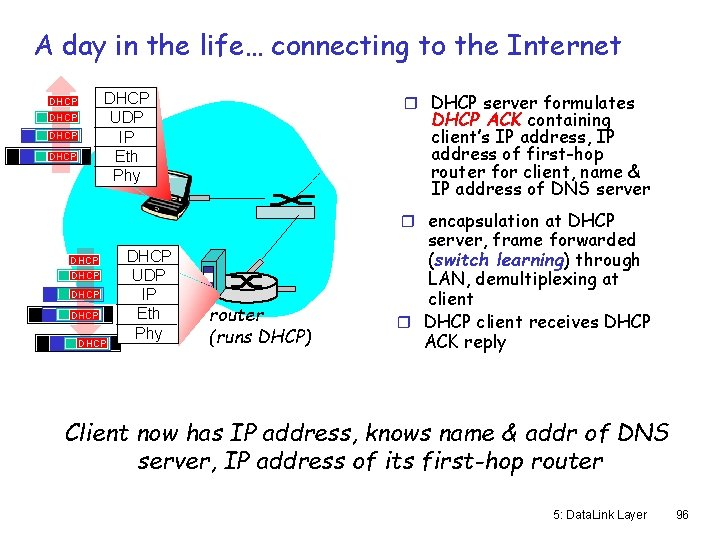 A day in the life… connecting to the Internet r DHCP server formulates DHCP