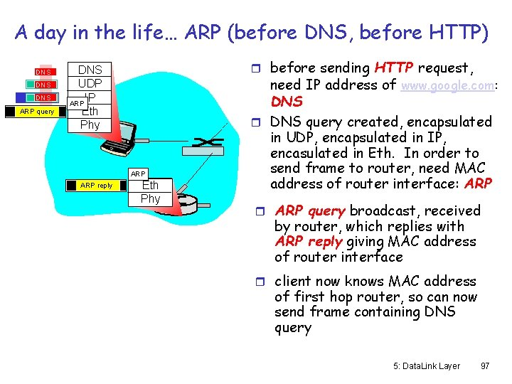 A day in the life… ARP (before DNS, before HTTP) DNS DNS ARP query