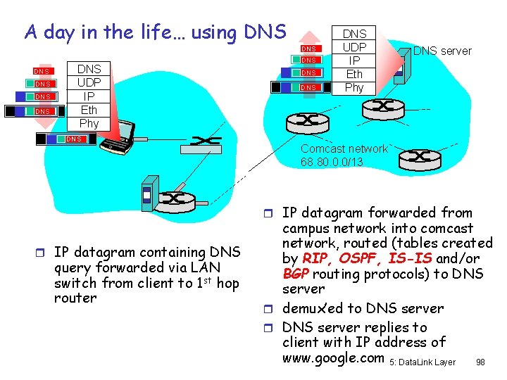 A day in the life… using DNS DNS UDP IP Eth Phy DNS DNS