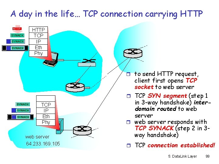 A day in the life… TCP connection carrying HTTP TCP IP Eth Phy SYNACK