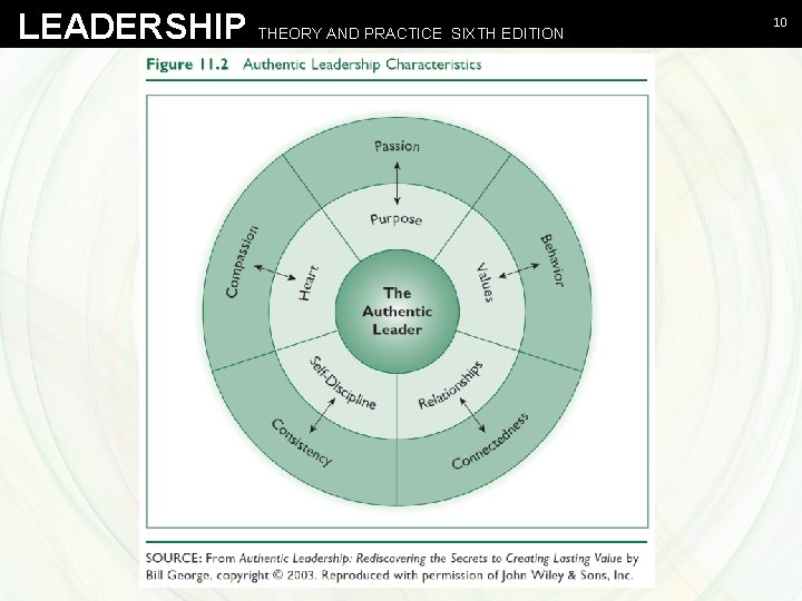 LEADERSHIP THEORY AND PRACTICE SIXTH EDITION Northouse - Leadership Theory and Practice, Sixth Edition