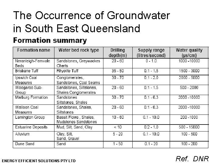 The Occurrence of Groundwater in South East Queensland ENERGY EFFICIENT SOLUTIONS PTY LTD Ref.