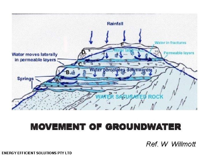 Ref. W Willmott ENERGY EFFICIENT SOLUTIONS PTY LTD