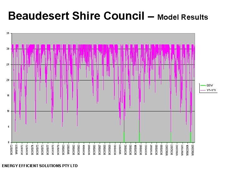 Beaudesert Shire Council – Model Results ENERGY EFFICIENT SOLUTIONS PTY LTD