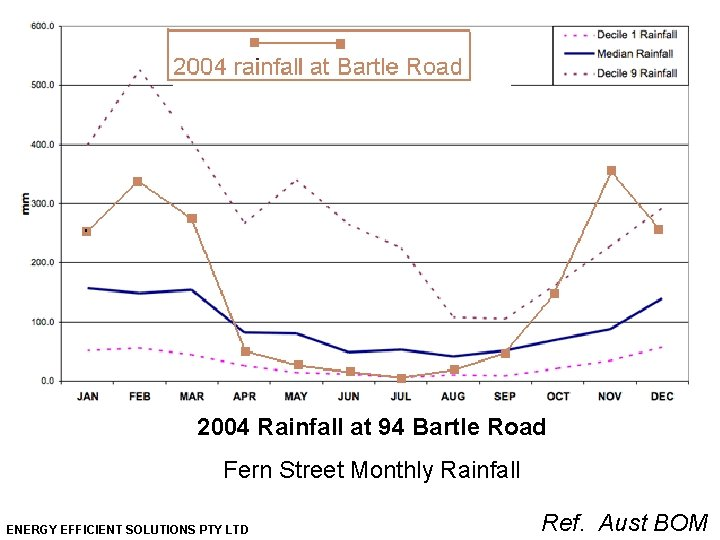 2004 Rainfall at 94 Bartle Road Fern Street Monthly Rainfall ENERGY EFFICIENT SOLUTIONS PTY