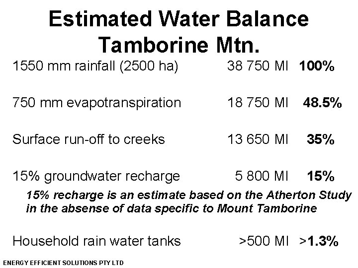 Estimated Water Balance Tamborine Mtn. 1550 mm rainfall (2500 ha) 38 750 Ml 100%