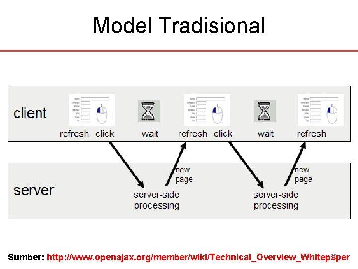 Model Tradisional 36 Sumber: http: //www. openajax. org/member/wiki/Technical_Overview_Whitepaper