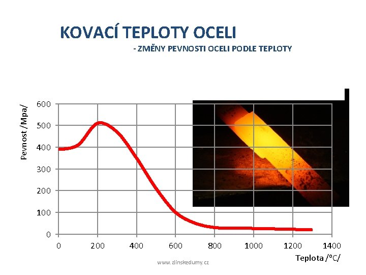 KOVACÍ TEPLOTY OCELI - ZMĚNY PEVNOSTI OCELI PODLE TEPLOTY Pevnost /Mpa/ o Ohřevem na