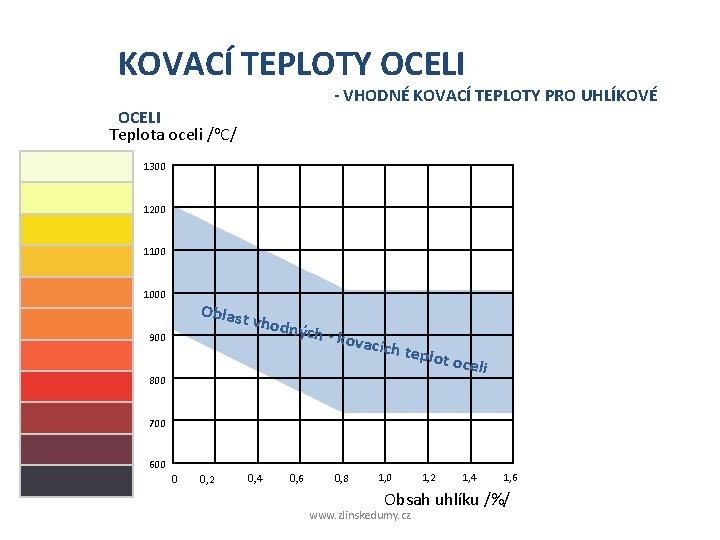 KOVACÍ TEPLOTY OCELI - VHODNÉ KOVACÍ TEPLOTY PRO UHLÍKOVÉ OCELI Teplota oceli /o. C/