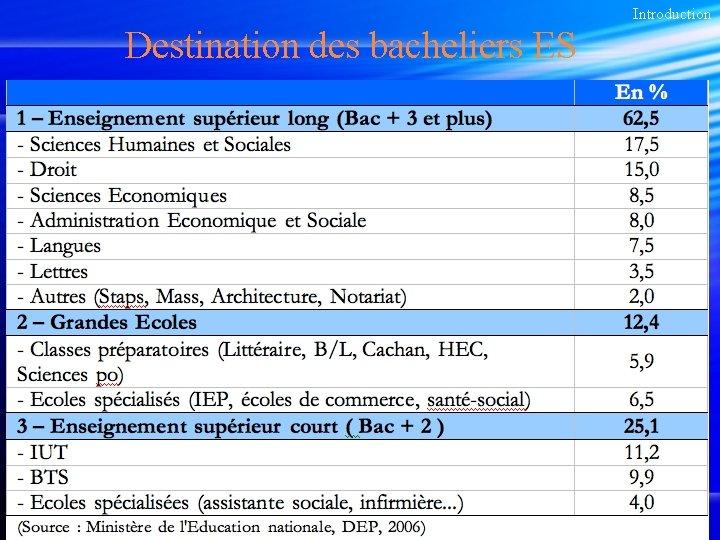 Introduction Destination des bacheliers ES 11