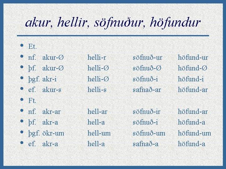 akur, hellir, söfnuður, höfundur • • • Et. nf. akur-Ø þgf. akr-i ef. akur-s