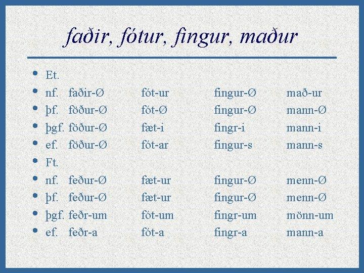 faðir, fótur, fingur, maður • • • Et. nf. faðir-Ø þf. föður-Ø þgf. föður-Ø